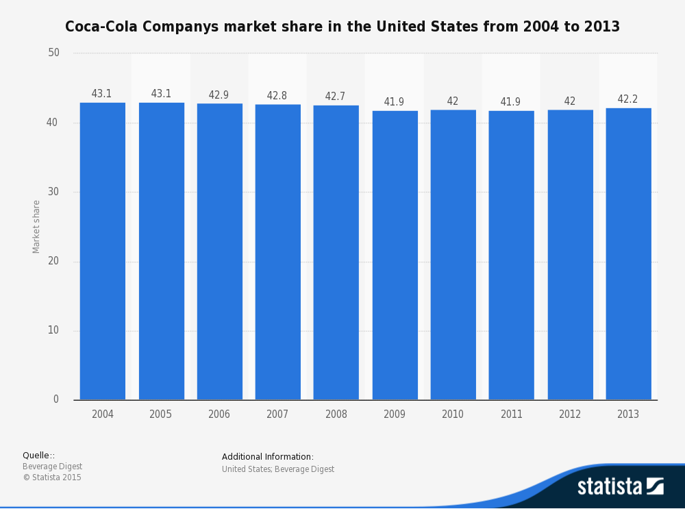 coca-cola-statistic_id225388_companys-market-share-in-the-us-2004-2013
