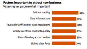 Factors for New Intl Business
